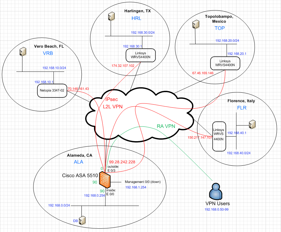 hamid s work s le site network design Basic Network Diagram Template conceptual design diagram of private cloud with redundant network core and edge